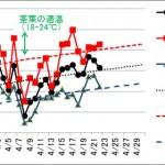 東京の4月の気温(2015年vs平年値)