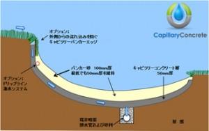キャピラリーコンクリート工法のイメージ図