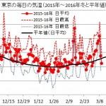 東京の毎日の気温(2015年12月~2016年3月と平年値)