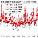 東京の毎日の気温(2015年12月~2016年4月と平年値)