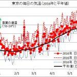 東京の毎日の気温(2015年12月~2016年5月と平年値)