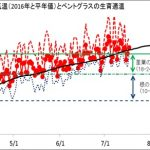 東京の毎日の気温(2016年4月~7月)