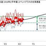 東京の毎日の気温(2016年4月~6月)